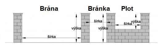 Vzor na zmeranie Brána Bránka Plot